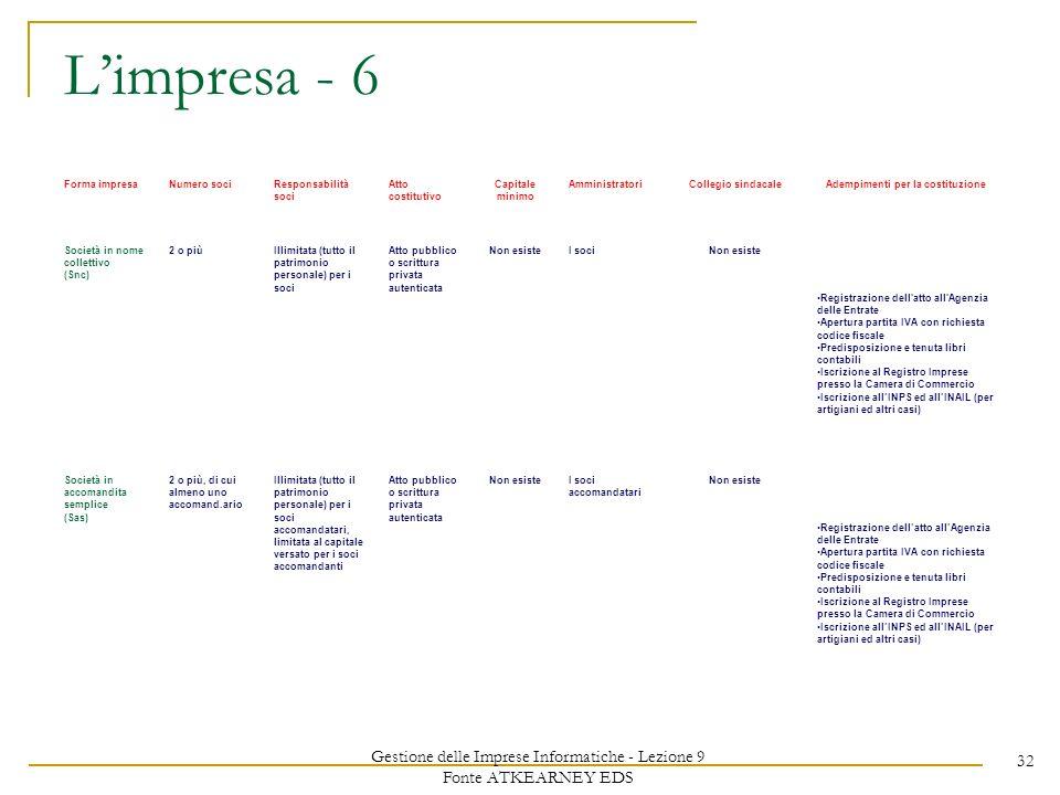 Gestione delle Imprese Informatiche - Lezione 9 Fonte ATKEARNEY EDS 32 Limpresa - 6 Forma impresaNumero sociResponsabilità soci Atto costitutivo Capit