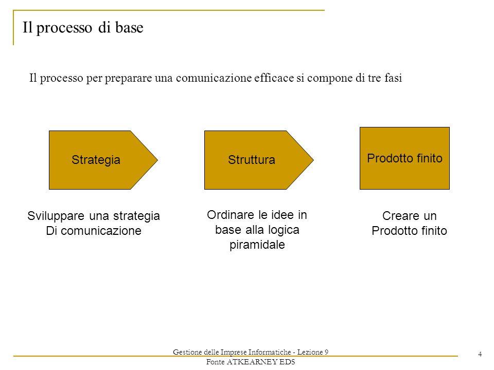Gestione delle Imprese Informatiche - Lezione 9 Fonte ATKEARNEY EDS 4 Il processo di base Il processo per preparare una comunicazione efficace si compone di tre fasi StrategiaStruttura Prodotto finito Sviluppare una strategia Di comunicazione Ordinare le idee in base alla logica piramidale Creare un Prodotto finito