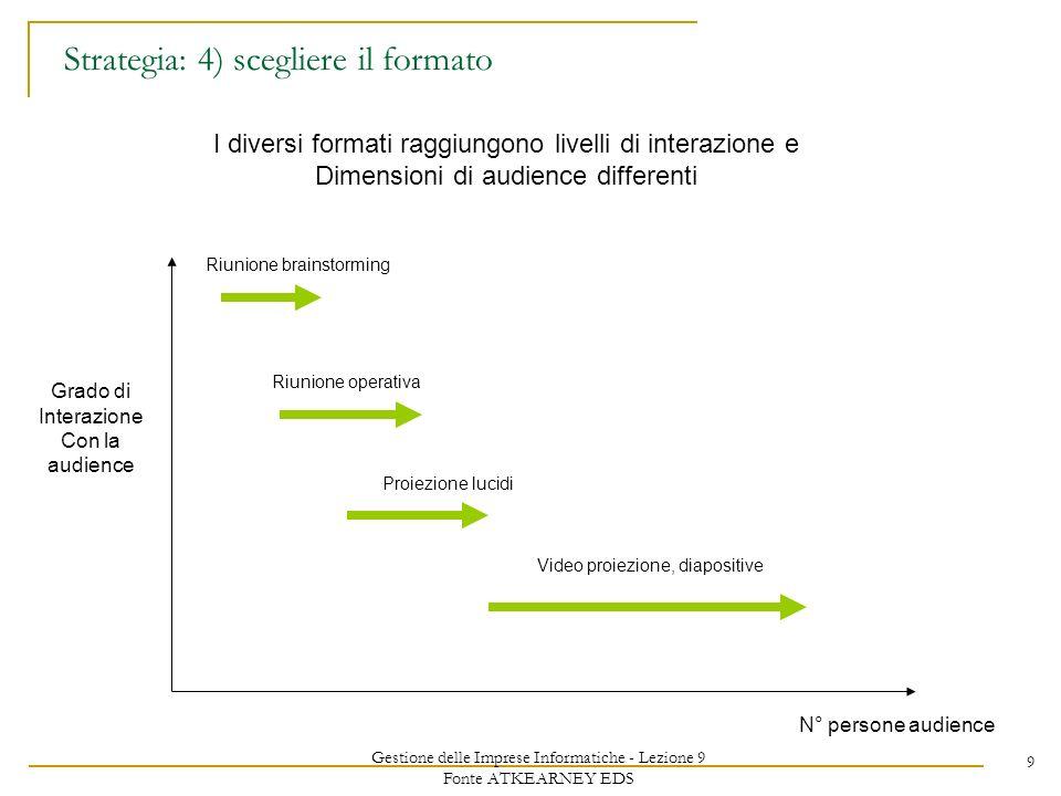 Gestione delle Imprese Informatiche - Lezione 9 Fonte ATKEARNEY EDS 9 Strategia: 4) scegliere il formato I diversi formati raggiungono livelli di inte