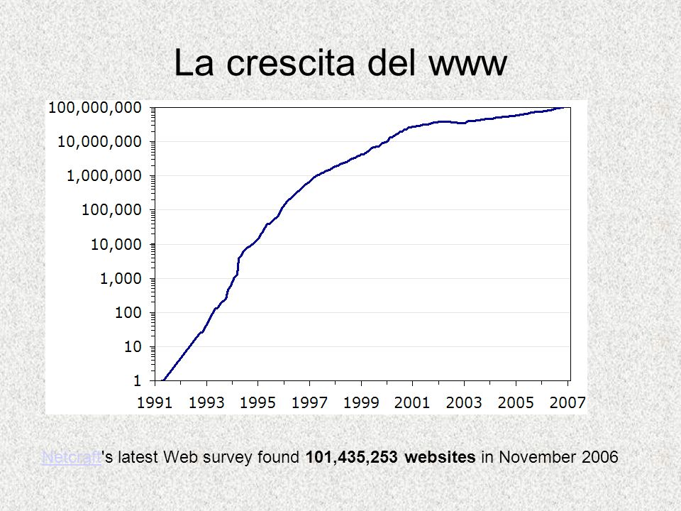 1991-1997: Explosive growth, at a rate of 850% per year.