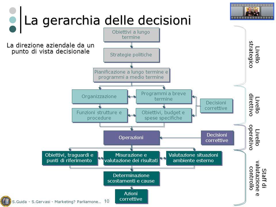 S.Guida - S.Gervasi - Marketing? Parliamone… 10 La gerarchia delle decisioni La direzione aziendale da un punto di vista decisionale Obiettivi a lungo