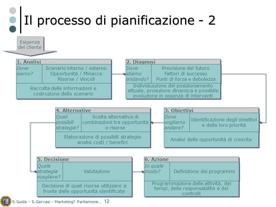 S.Guida - S.Gervasi - Marketing? Parliamone… 12 Il processo di pianificazione - 2 1. Analisi Dove siamo? Scenario interno / esterno Opportunità / Mina