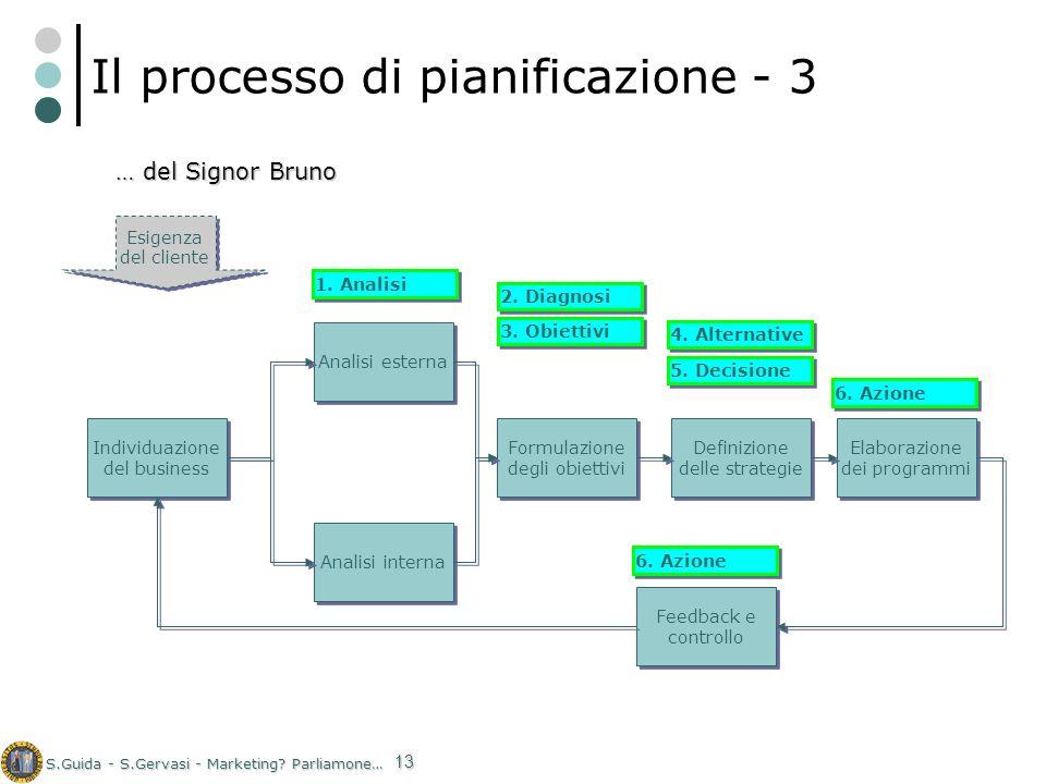 S.Guida - S.Gervasi - Marketing? Parliamone… 13 Il processo di pianificazione - 3 Individuazione del business Analisi esterna Analisi interna Formulaz