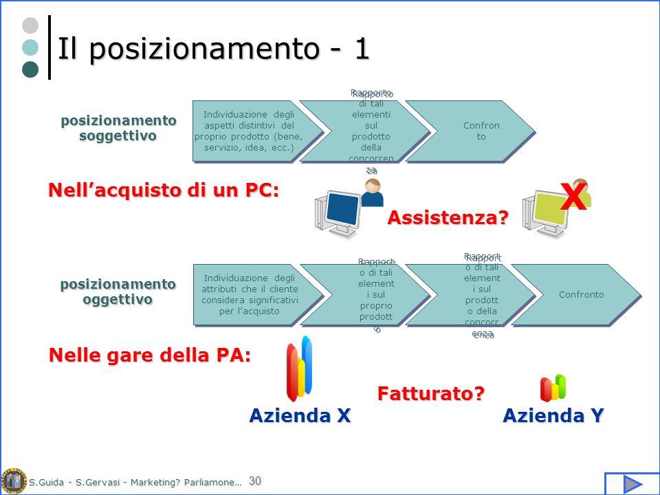 S.Guida - S.Gervasi - Marketing? Parliamone… 30 Il posizionamento - 1 Individuazione degli aspetti distintivi del proprio prodotto (bene, servizio, id