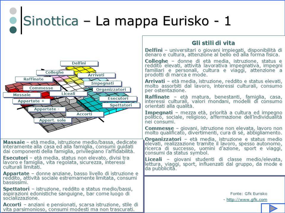 S.Guida - S.Gervasi - Marketing? Parliamone… 51 Sinottica – La mappa Eurisko - 1 Appart. sole Appartate - Appartate + Massaie Commesse Raffinate Colle