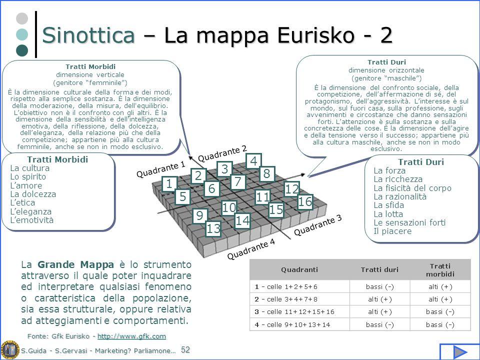 S.Guida - S.Gervasi - Marketing? Parliamone… 52 Sinottica – La mappa Eurisko - 2 Tratti Morbidi dimensione verticale (genitore femminile) È la dimensi