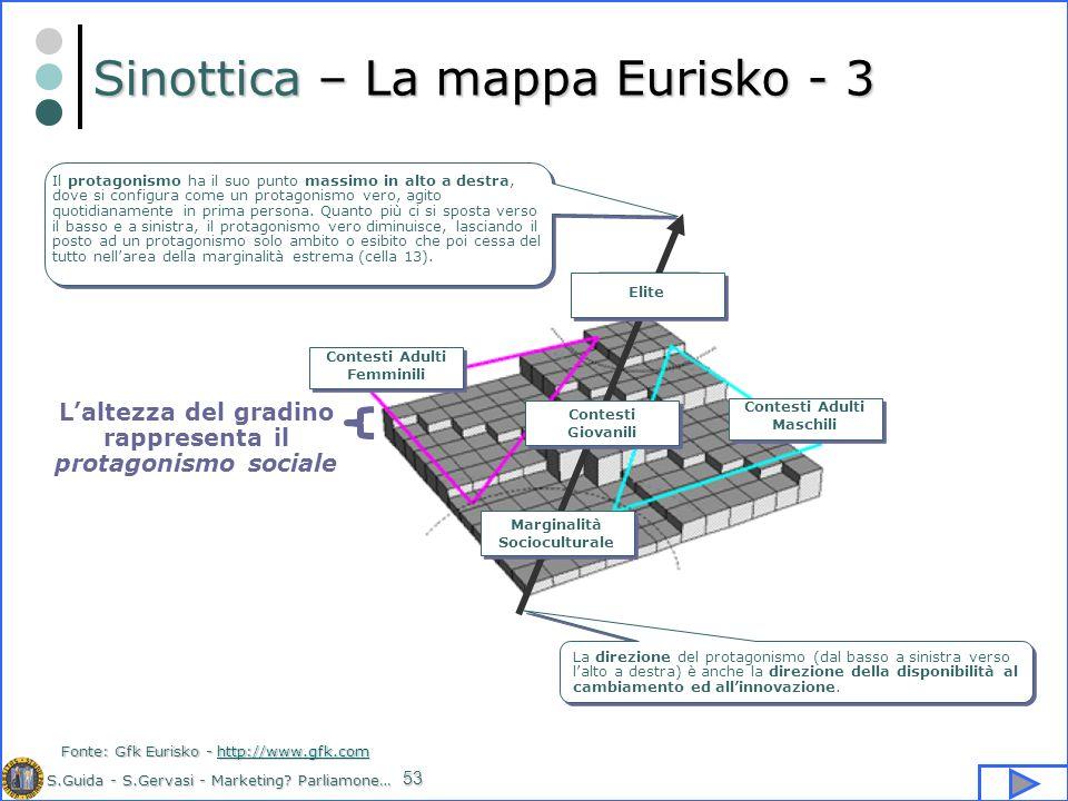 S.Guida - S.Gervasi - Marketing? Parliamone… 53 Sinottica – La mappa Eurisko - 3 Laltezza del gradino rappresenta il protagonismo sociale Fonte: Gfk E