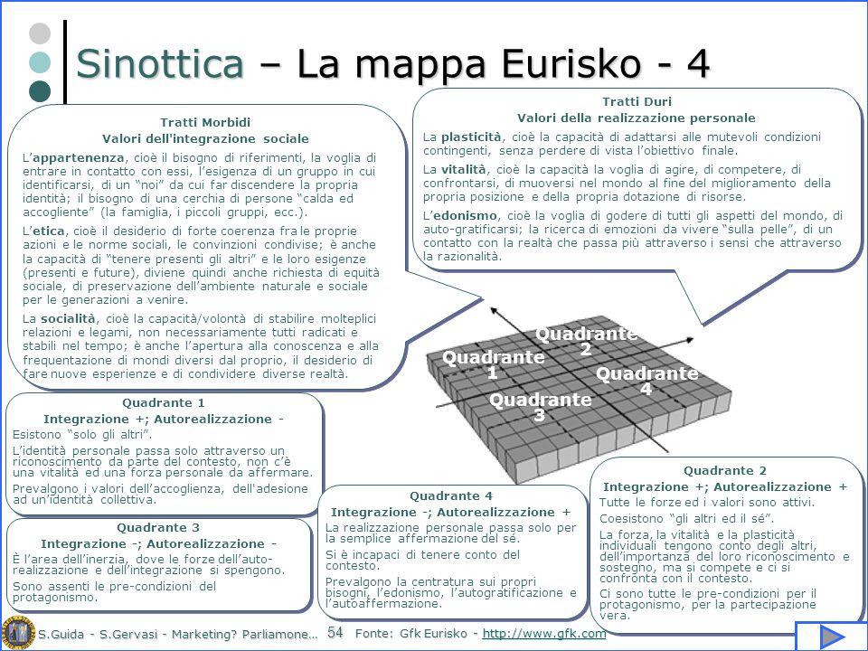 S.Guida - S.Gervasi - Marketing? Parliamone… 54 Sinottica – La mappa Eurisko - 4 Tratti Morbidi Valori dell'integrazione sociale Lappartenenza, cioè i