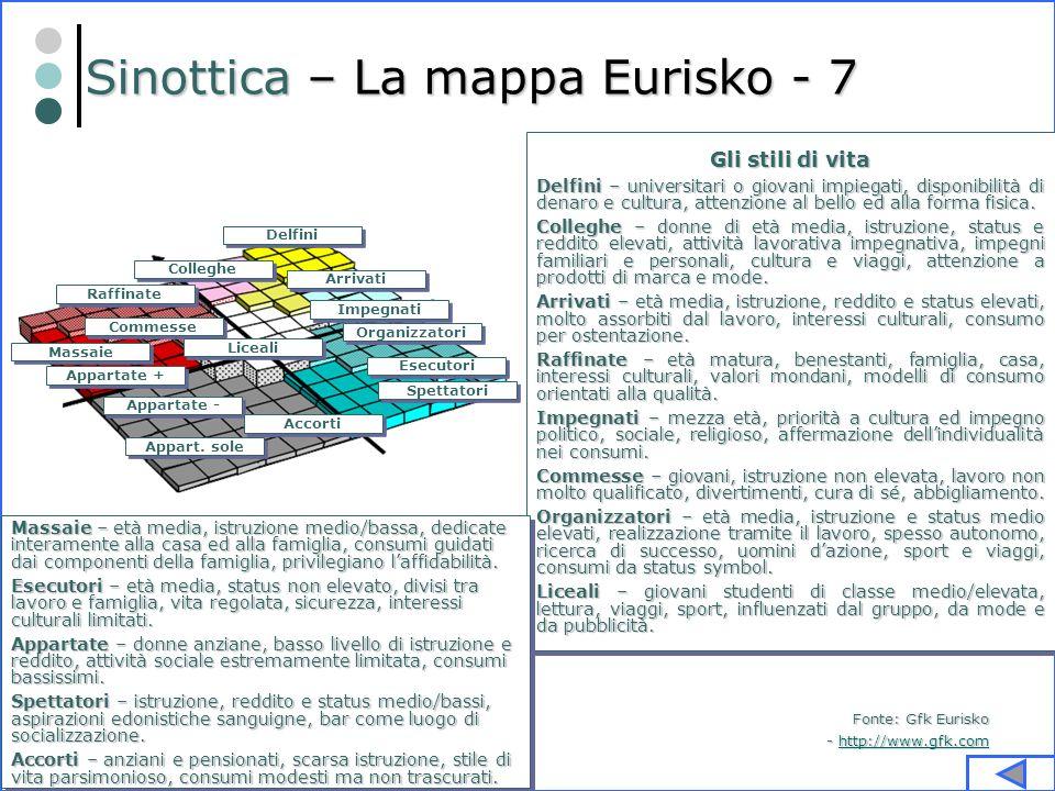 S.Guida - S.Gervasi - Marketing? Parliamone… 57 Sinottica – La mappa Eurisko - 7 Appart. sole Appartate - Appartate + Massaie Commesse Raffinate Colle