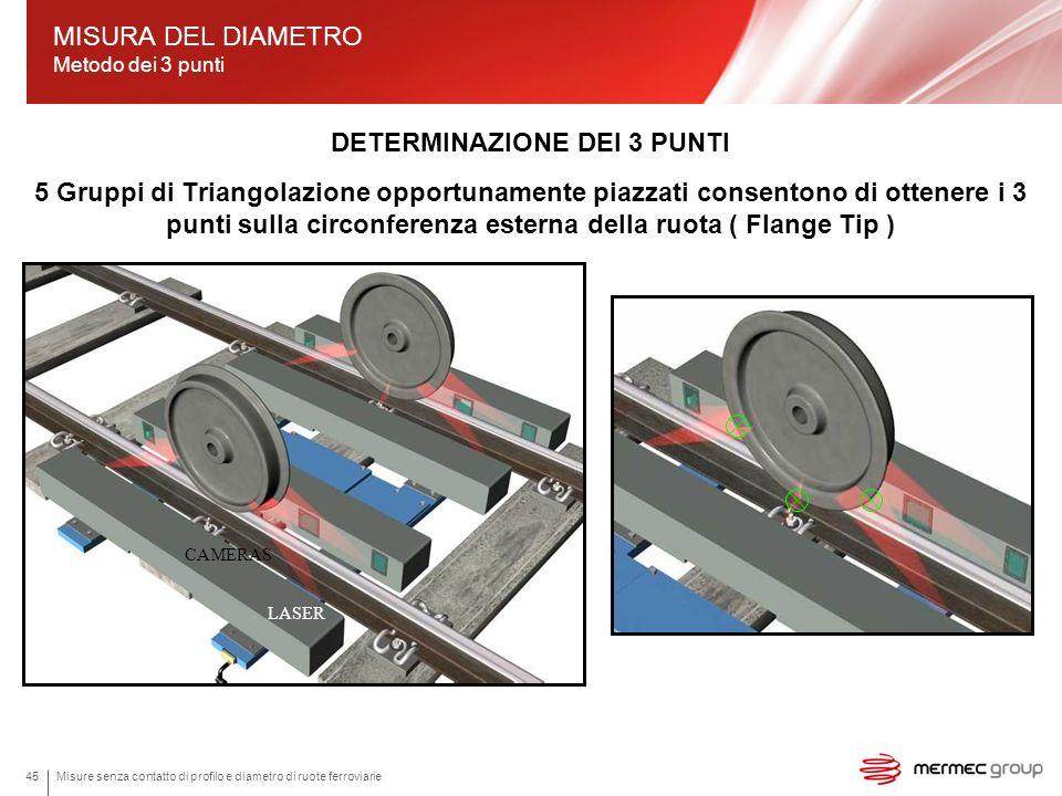 Misure senza contatto di profilo e diametro di ruote ferroviarie45 DETERMINAZIONE DEI 3 PUNTI 5 Gruppi di Triangolazione opportunamente piazzati conse