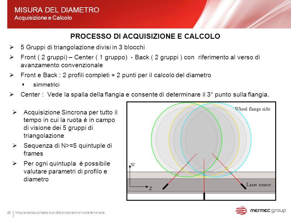 Misure senza contatto di profilo e diametro di ruote ferroviarie46 PROCESSO DI ACQUISIZIONE E CALCOLO 5 Gruppi di triangolazione divisi in 3 blocchi F