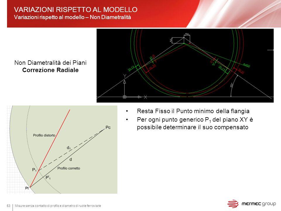 Misure senza contatto di profilo e diametro di ruote ferroviarie53 VARIAZIONI RISPETTO AL MODELLO Variazioni rispetto al modello – Non Diametralità No