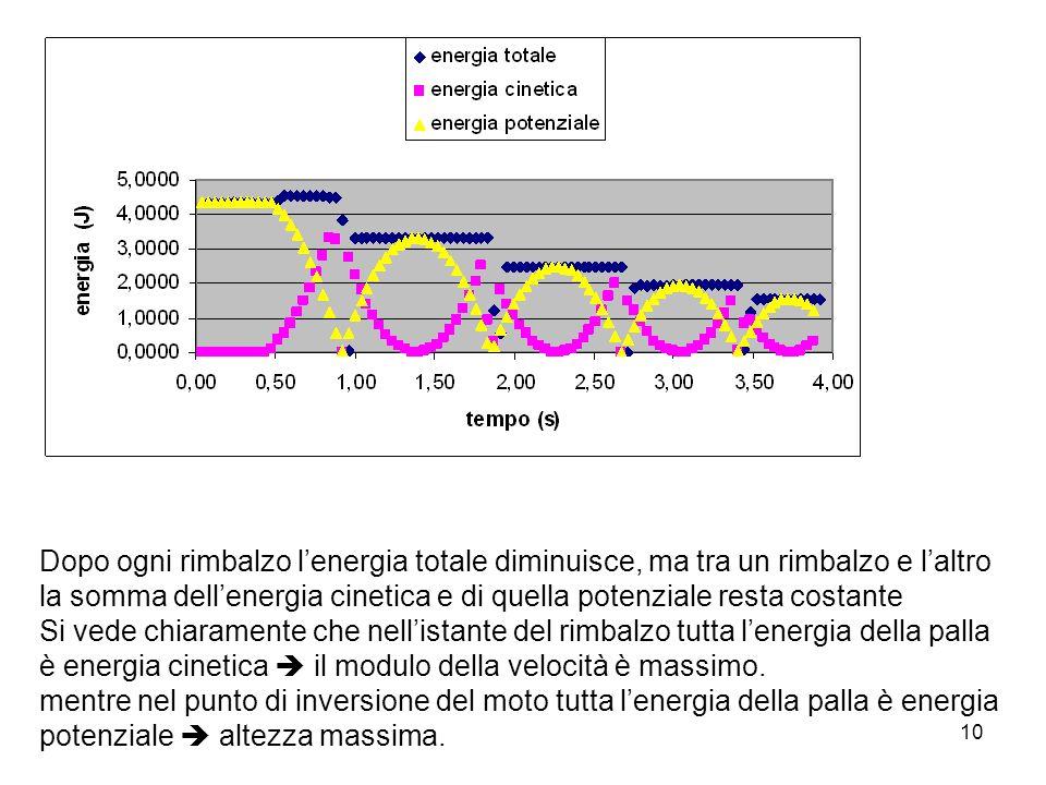 10 Dopo ogni rimbalzo lenergia totale diminuisce, ma tra un rimbalzo e laltro la somma dellenergia cinetica e di quella potenziale resta costante Si v