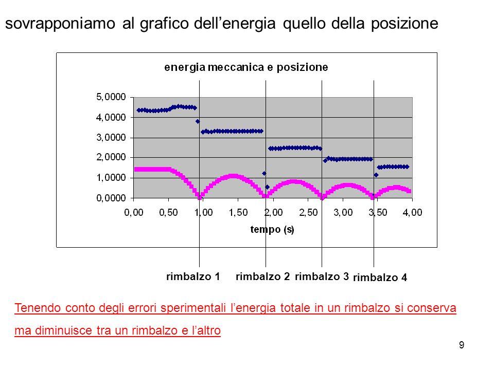 9 sovrapponiamo al grafico dellenergia quello della posizione rimbalzo 1rimbalzo 2rimbalzo 3 rimbalzo 4 Tenendo conto degli errori sperimentali lenerg