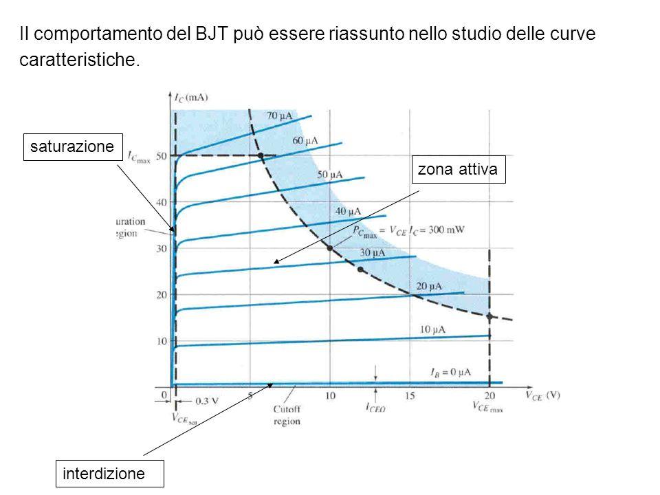 Il comportamento del BJT può essere riassunto nello studio delle curve caratteristiche. saturazione interdizione zona attiva
