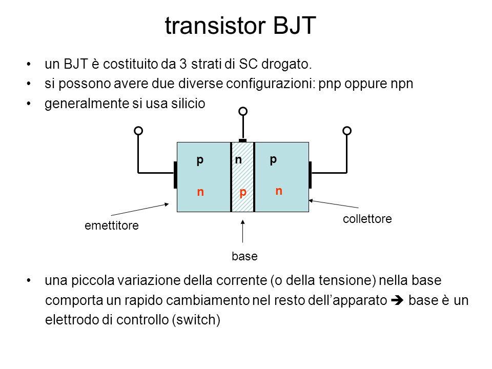 transistor BJT = due giunzioni p-n che condividono uno strato di silicio intermedio drogato 2 condizioni per il corretto funzionamento del transistor: 1 – larghezza della base << lunghezza di diffusione ( ~ 1 m) lunghezza di diffusione : distanza percorsa dai portatori di carica nei pressi della giunzione prima di ricombinarsi 2 – emettitore ha un drogaggio più intenso della base.