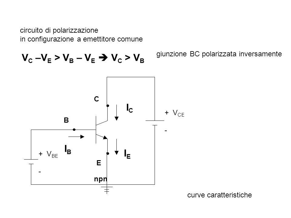 B C E ICIC IEIE IBIB npn circuito di polarizzazione in configurazione a emettitore comune + V CE - + V BE - V C –V E > V B – V E V C > V B giunzione B