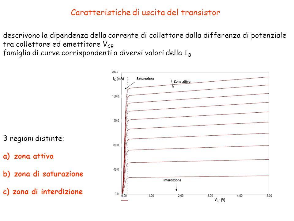Caratteristiche di uscita del transistor descrivono la dipendenza della corrente di collettore dalla differenza di potenziale tra collettore ed emettitore V CE famiglia di curve corrispondenti a diversi valori della I B 3 regioni distinte: a)zona attiva b)zona di saturazione c) zona di interdizione