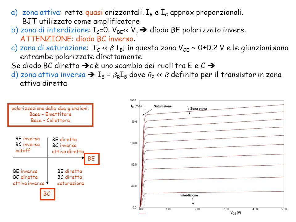 a)zona attiva: rette quasi orizzontali.I B e I C approx proporzionali.