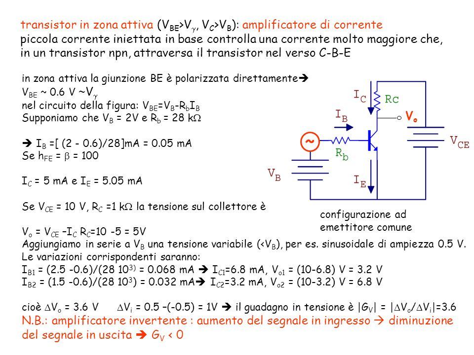 transistor in zona attiva (V BE >V, V C >V B ): amplificatore di corrente piccola corrente iniettata in base controlla una corrente molto maggiore che, in un transistor npn, attraversa il transistor nel verso C-B-E VoVo configurazione ad emettitore comune ~ in zona attiva la giunzione BE è polarizzata direttamente V BE ~ 0.6 V ~ V nel circuito della figura: V BE =V B -R b I B Supponiamo che V B = 2V e R b = 28 k I B =[ (2 - 0.6)/28]mA = 0.05 mA Se h FE = = 100 I C = 5 mA e I E = 5.05 mA Se V CE = 10 V, R C =1 k la tensione sul collettore è V o = V CE –I C R C =10 -5 = 5V Aggiungiamo in serie a V B una tensione variabile (<V B ), per es.