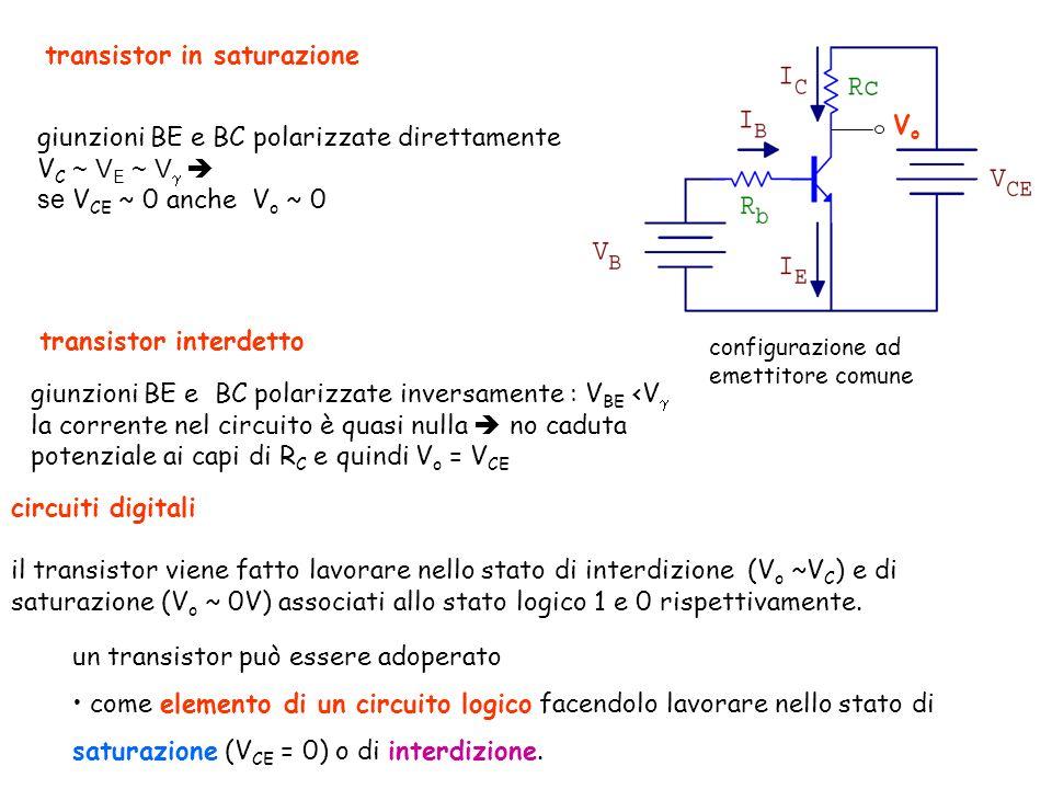 transistor in saturazione giunzioni BE e BC polarizzate direttamente V C ~ V E ~ V se V CE ~ 0 anche V o ~ 0 configurazione ad emettitore comune VoVo transistor interdetto giunzioni BE e BC polarizzate inversamente : V BE <V la corrente nel circuito è quasi nulla no caduta potenziale ai capi di R C e quindi V o = V CE circuiti digitali il transistor viene fatto lavorare nello stato di interdizione (V o ~V C ) e di saturazione (V o ~ 0V) associati allo stato logico 1 e 0 rispettivamente.