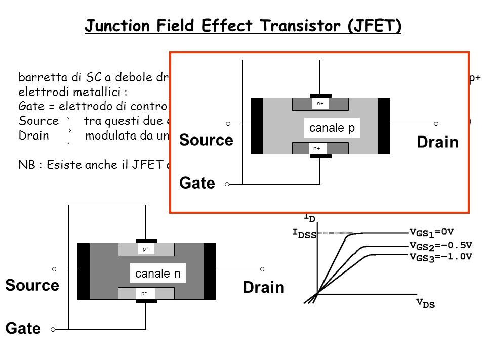 barretta di SC a debole drogaggio n - impianto di due zone fortemente drogate p+ elettrodi metallici : Gate = elettrodo di controllo Source tra questi due elettrodi scorre la corrente (parallela alla giunzione) Drain modulata da un opportuno potenziale sul gate.