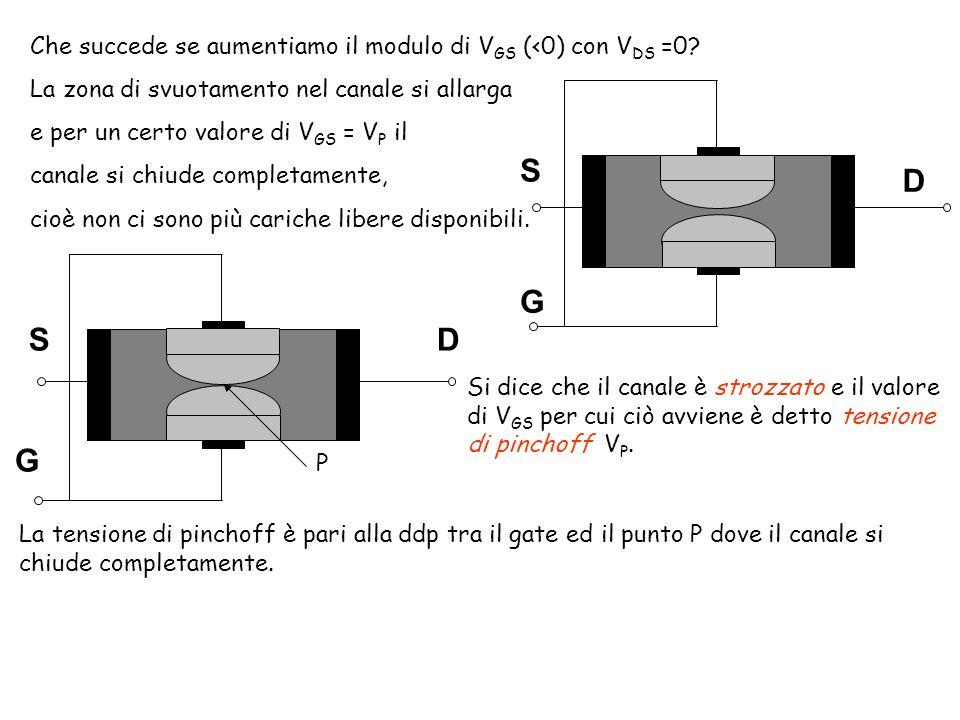 S G D Che succede se aumentiamo il modulo di V GS (<0) con V DS =0.