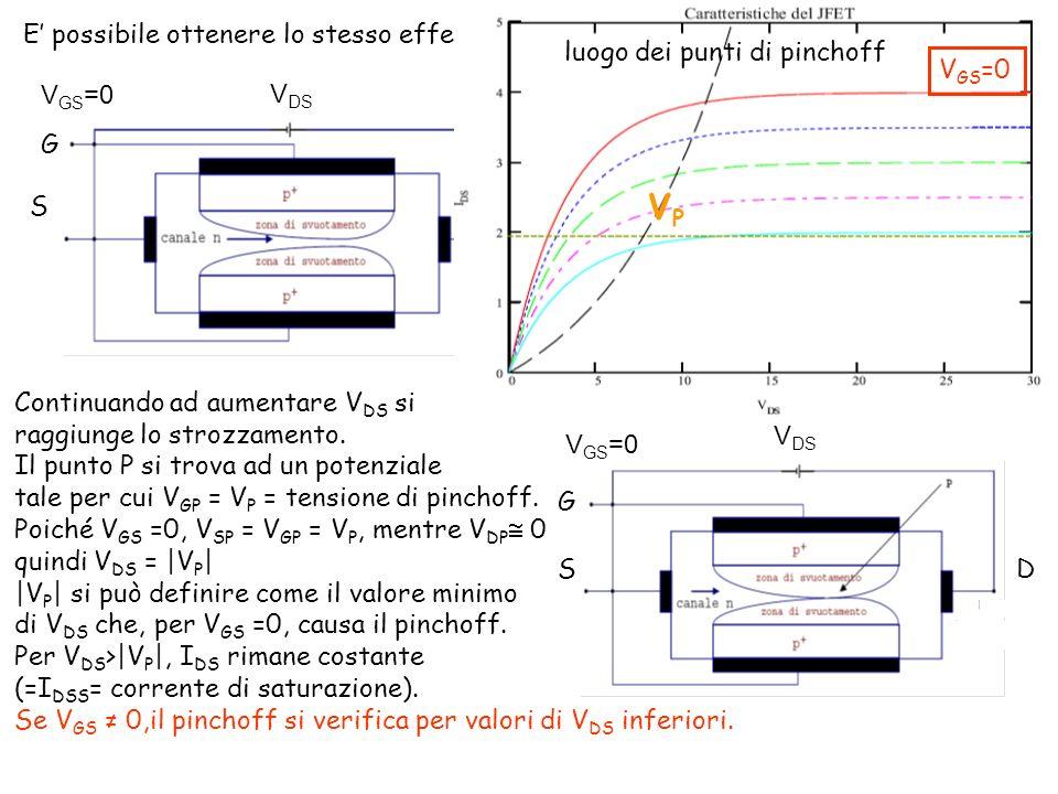 E possibile ottenere lo stesso effetto di strozzamento del canale anche se V GS =0 V DS V GS =0 S G D Aumentando V DS la ddp tra gate e canale aumenta in modo asimmetrico, con un valore maggiore verso il D zona di svuotamento deformata.