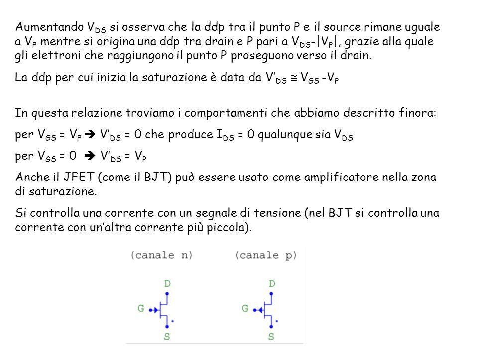 Aumentando V DS si osserva che la ddp tra il punto P e il source rimane uguale a V P mentre si origina una ddp tra drain e P pari a V DS -|V P |, grazie alla quale gli elettroni che raggiungono il punto P proseguono verso il drain.