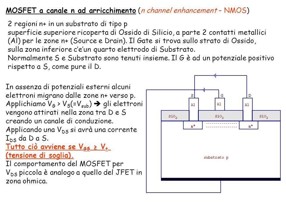 MOSFET a canale n ad arricchimento (n channel enhancement – NMOS) 2 regioni n+ in un substrato di tipo p superficie superiore ricoperta di Ossido di Silicio, a parte 2 contatti metallici (Al) per le zone n+ (Source e Drain).