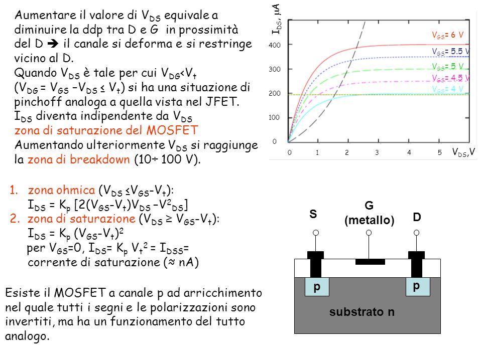 Aumentare il valore di V DS equivale a diminuire la ddp tra D e G in prossimità del D il canale si deforma e si restringe vicino al D.