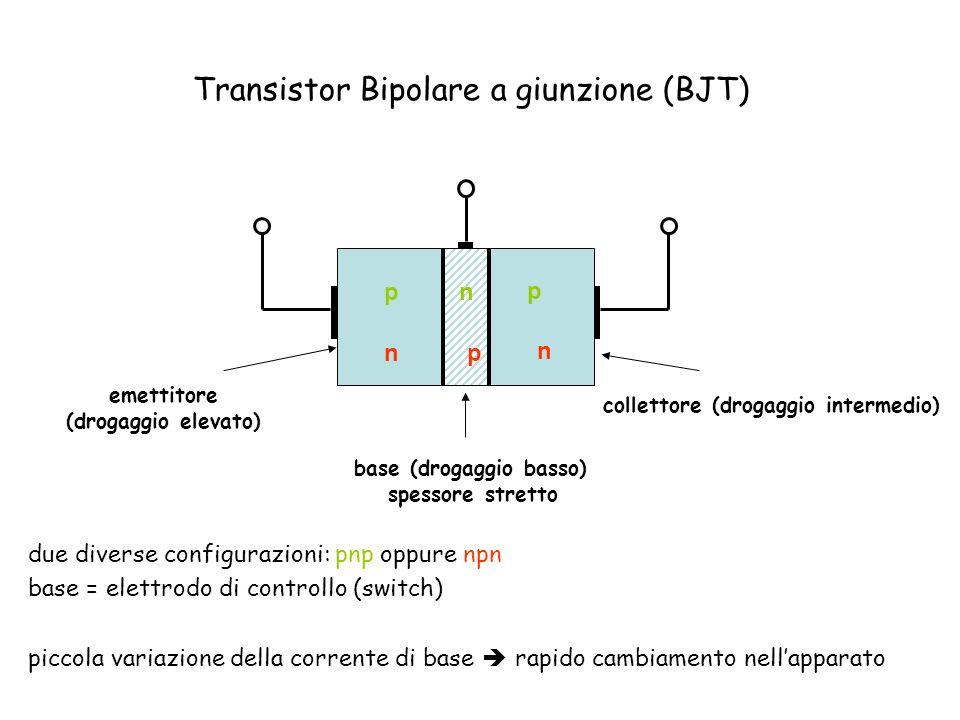 emettitore (drogaggio elevato) base (drogaggio basso) spessore stretto collettore (drogaggio intermedio) p p n n n p due diverse configurazioni: pnp oppure npn base = elettrodo di controllo (switch) piccola variazione della corrente di base rapido cambiamento nellapparato Transistor Bipolare a giunzione (BJT)