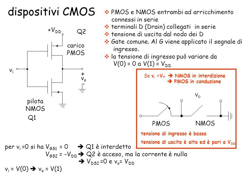 dispositivi CMOS carico PMOS pilota NMOS vovo vivi + - +V DD PMOS e NMOS entrambi ad arricchimento connessi in serie terminali D (Drain) collegati in serie tensione di uscita dal nodo dei D Gate comune.