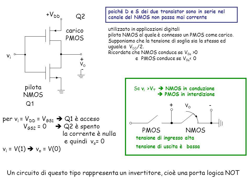 utilizzato in applicazioni digitali pilota NMOS al quale è connesso un PMOS come carico.