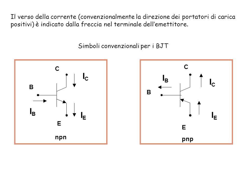 B C E ICIC IEIE IBIB npn B C E ICIC IEIE IBIB pnp Il verso della corrente (convenzionalmente la direzione dei portatori di carica positivi) è indicato dalla freccia nel terminale dellemettitore.