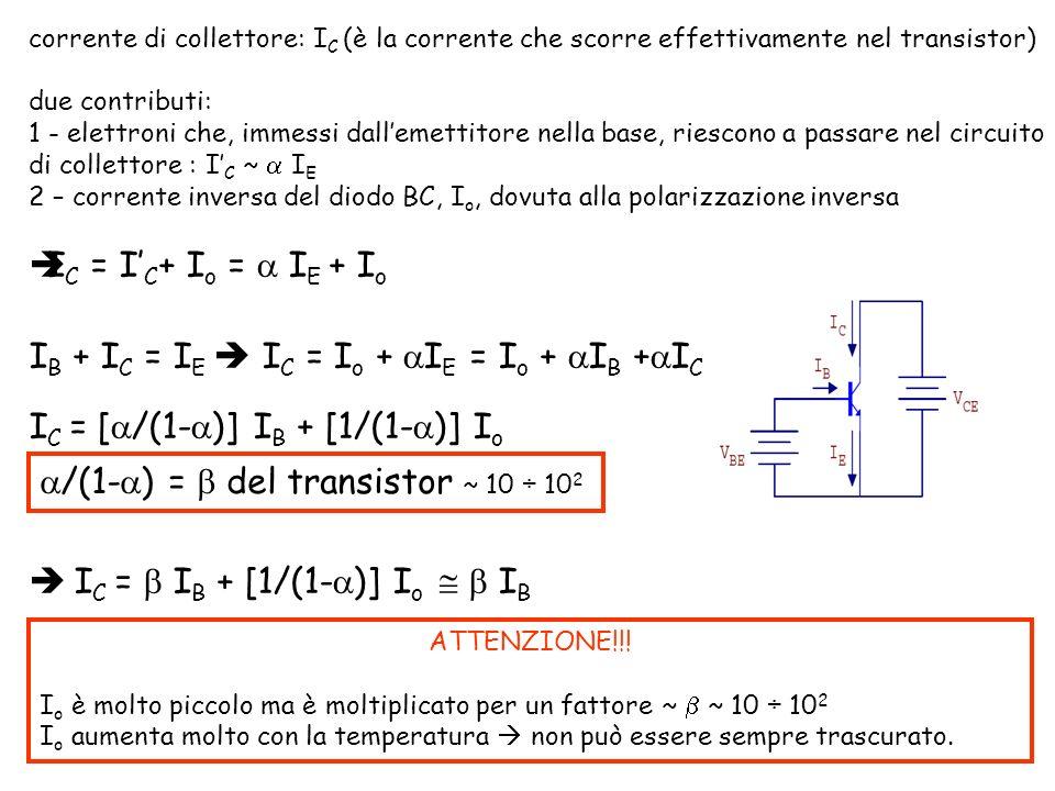 corrente di collettore: I C (è la corrente che scorre effettivamente nel transistor) due contributi: 1 - elettroni che, immessi dallemettitore nella base, riescono a passare nel circuito di collettore : I C ~ I E 2 – corrente inversa del diodo BC, I o, dovuta alla polarizzazione inversa I C = I C + I o = I E + I o I B + I C = I E I C = I o + I E = I o + I B + I C I C = [ /(1- )] I B + [1/(1- )] I o I C = I B + [1/(1- )] I o I B /(1- ) = del transistor ~ 10 ÷ 10 2 ATTENZIONE!!.