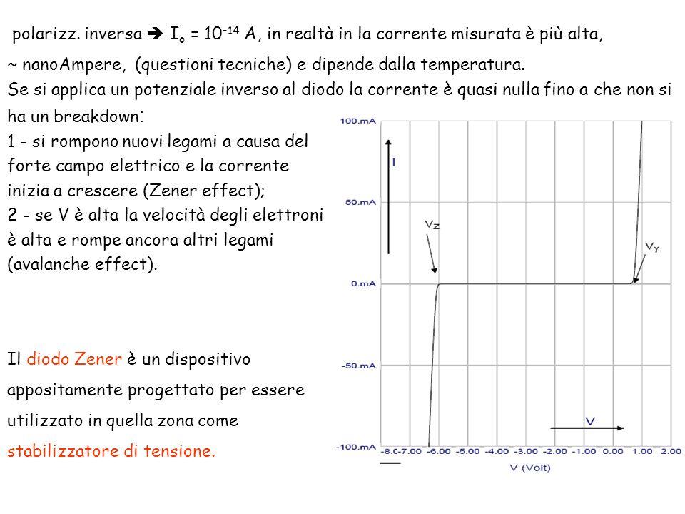 polarizz. inversa I o = 10 -14 A, in realtà in la corrente misurata è più alta, ~ nanoAmpere, (questioni tecniche) e dipende dalla temperatura. Se si