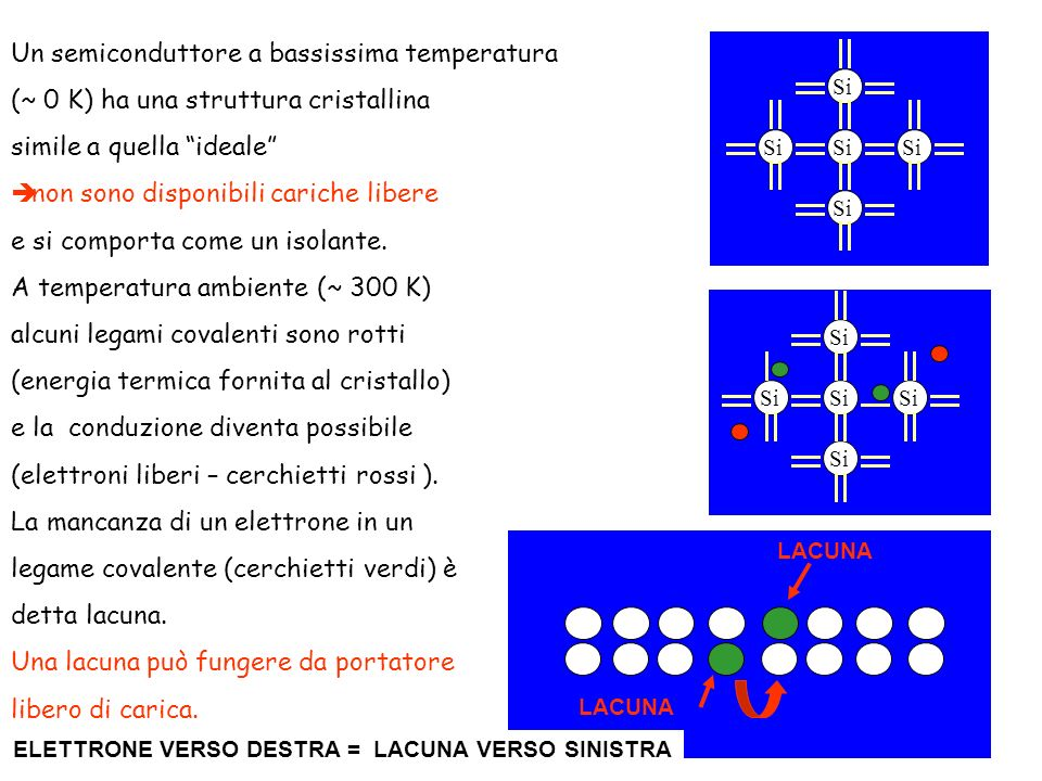 2 – polarizzazione inversa: - allontanamento dei portatori liberi dalla giunzione - si allarga la zona di svuotamento - si alza la barriera di potenziale V = |V|+ V o - I term (corrente termica) rimane costante - I diff dipende dalla barriera di potenziale - I diff = C e -qVo kT I diff = C e –q(Vo+|V|) kT I tot = I diff – I term = C e –q(Vo+|V|) kT - C e -qVo kT = C e -qVo kT ( C e –q|V| kT -1) I = I o ( e qV kT -1) dove I o = C e -qVo kT è lequazione che descrive il comportamento di un DIODO se qV >> kT è positivo la corrente varia in maniera esponenziale, mentre se V<0 la corrente tende ad un valore molto piccolo e negativo I = -I o +++ + +++ + +++ + -- - - - - - - -- - - - - - + + + + -
