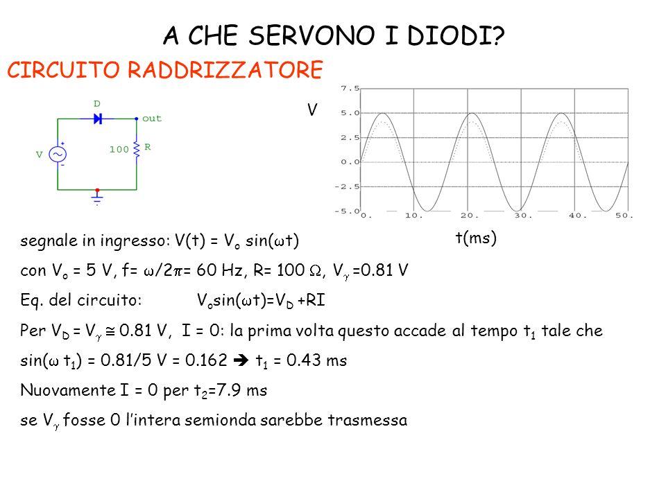 A CHE SERVONO I DIODI? CIRCUITO RADDRIZZATORE segnale in ingresso: V(t) = V o sin( t) con V o = 5 V, f= /2 = 60 Hz, R= 100, V =0.81 V Eq. del circuito