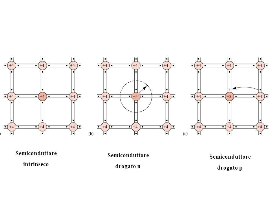 La conduzione può avvenire per effetto di spostamento di coppie elettroni- lacune del materiale puro (minority carrier) dando luogo alla conduzione intrinseca, o a causa del drogante (majority carrier),conduzione estrinseca.