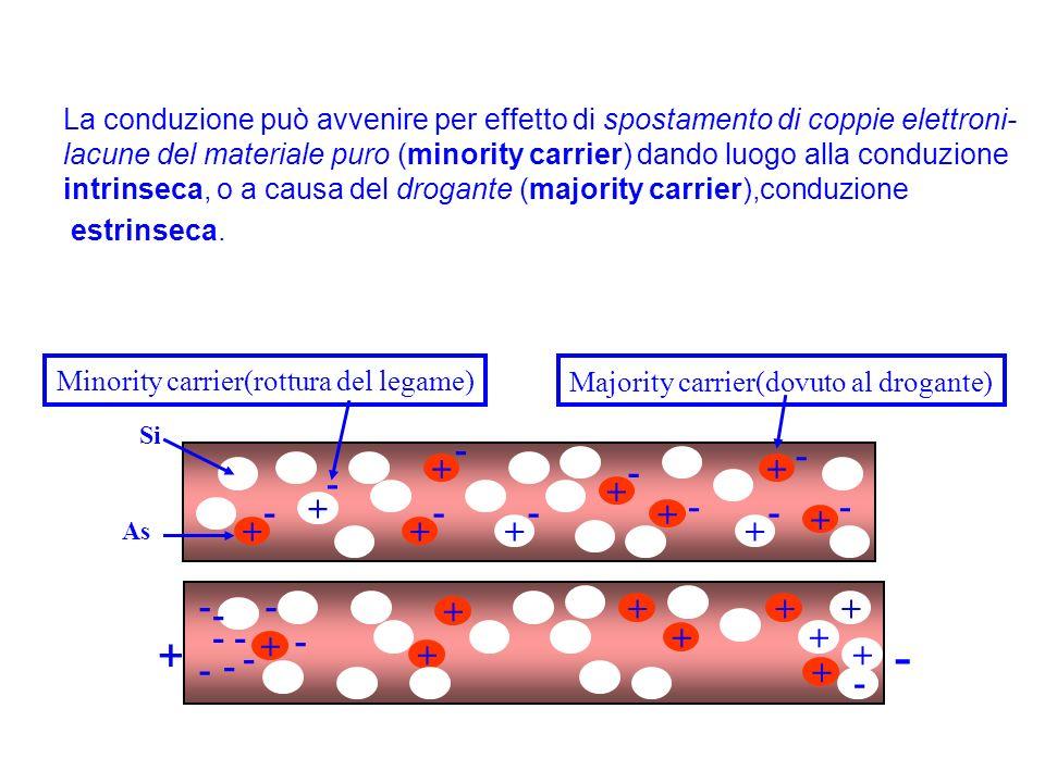 n = p = n i = concentrazione intrinseca di elettroni (lacune) nel silicio puro Legge di azione di massa : np= n i 2 Se n oppure p variano per qualche ragione, laltro fattore di questa relazione varia in direzione opposta in modo da mantenere costante il prodotto.