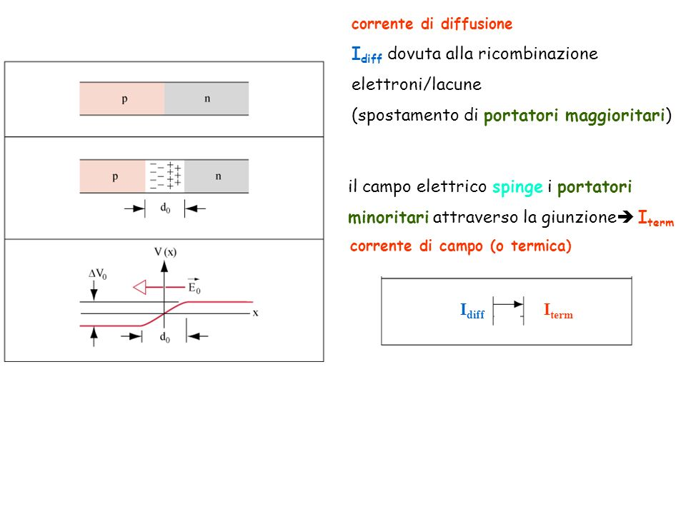 corrente di diffusione I diff dovuta alla ricombinazione elettroni/lacune (spostamento di portatori maggioritari) il campo elettrico spinge i portator