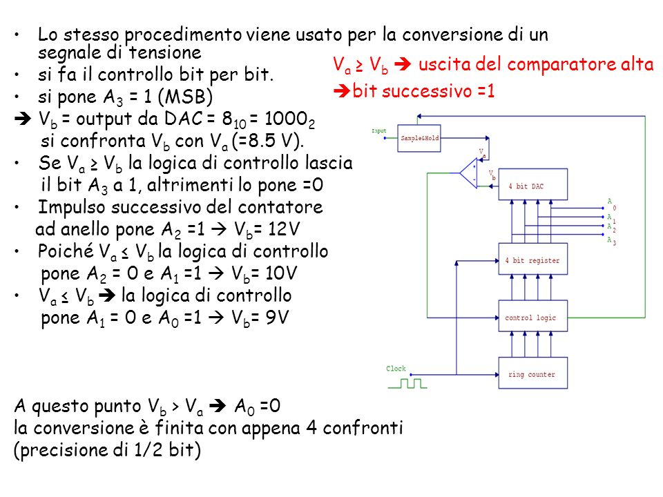 Lo stesso procedimento viene usato per la conversione di un segnale di tensione si fa il controllo bit per bit. si pone A 3 = 1 (MSB) V b = output da