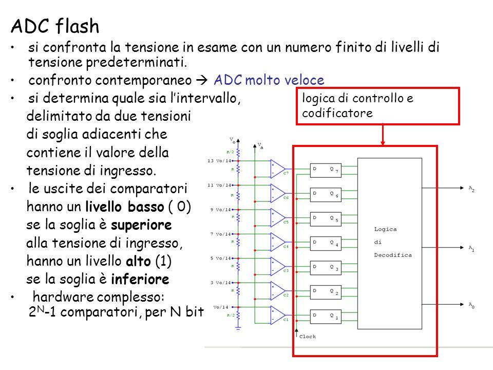 ADC flash si confronta la tensione in esame con un numero finito di livelli di tensione predeterminati. confronto contemporaneo ADC molto veloce si de