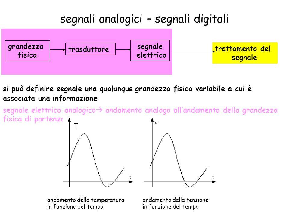 segnali analogici – segnali digitali trasduttore grandezza fisica segnale elettrico trattamento del segnale segnale elettrico analogico andamento anal