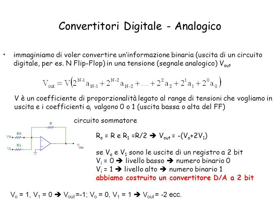 Si può estendere il discorso ad un numero maggiore di bit quando il coefficiente a i = 0, linterruttore S i è collegato a massa Convertitore D/A a resistenze pesate