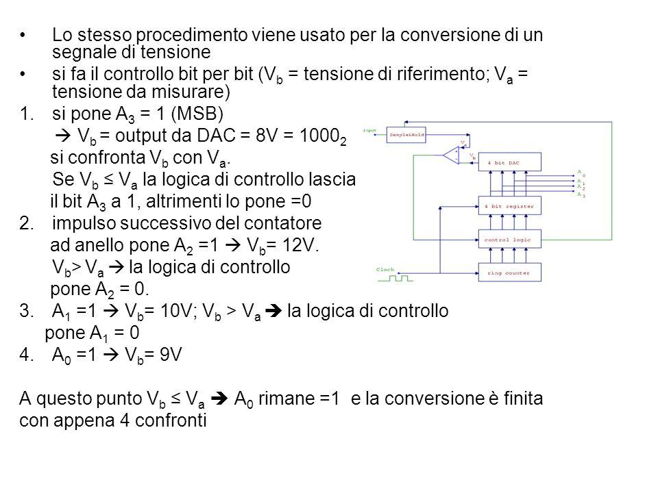 Lo stesso procedimento viene usato per la conversione di un segnale di tensione si fa il controllo bit per bit (V b = tensione di riferimento; V a = t