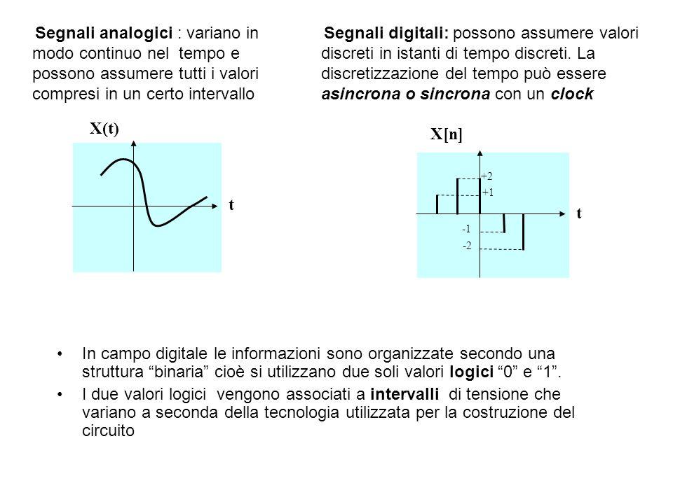 Segnali analogici : variano in modo continuo nel tempo e possono assumere tutti i valori compresi in un certo intervallo X(t) t Segnali digitali: poss