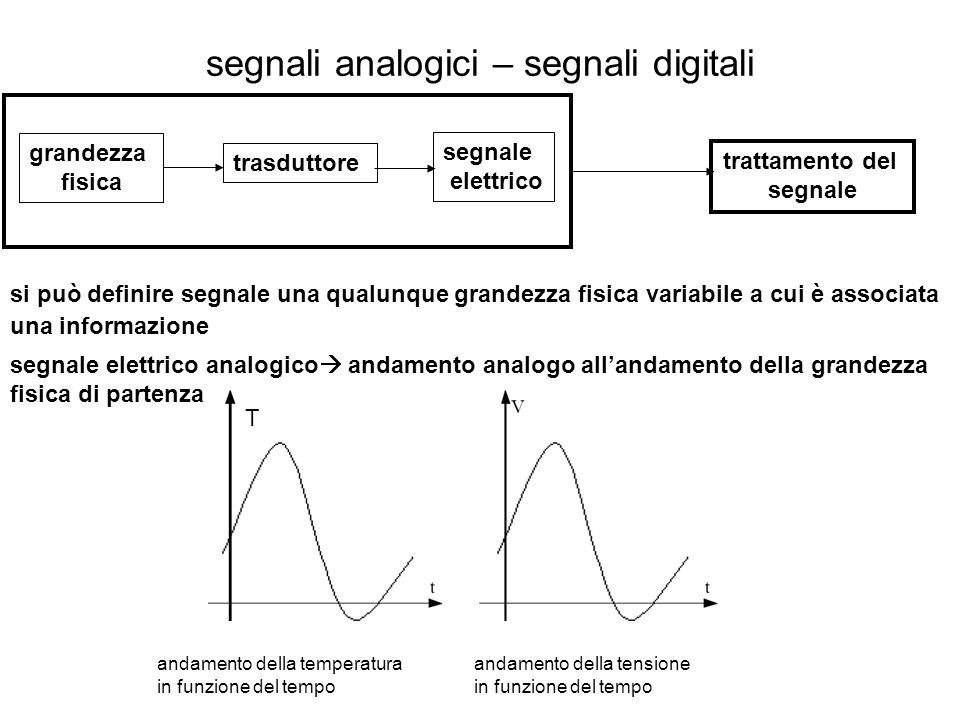 in molti casi si lavora con piccoli segnali che devono essere trasmessi a distanza diversi stadi di amplificazione introduzione del rumore degradazione del segnale.