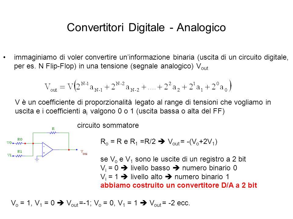 Convertitori Digitale - Analogico immaginiamo di voler convertire uninformazione binaria (uscita di un circuito digitale, per es. N Flip-Flop) in una